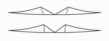 Verschiedene Standoff-Positionen